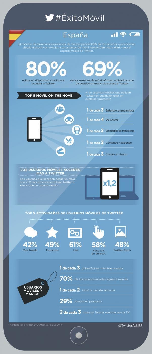 infografía uso twitter en españa